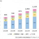 CCI、デジタルサイネージ広告市場調査を実施