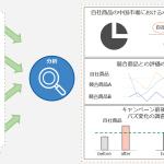 Supership、日系企業の商品を対象にポジション分析や競合商品との評価比較を行う「中国市場ソーシャルリスニング」を提供開始