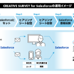 クリエイティブサーベイ、カスタマーエクスペリエンスの継続的改善を実現する「CREATIVE SURVEY for Salesforce」を発表