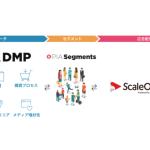 ぴあの「PIA DMP」、 Supershipの「ScaleOut」へのデータ提供を開始