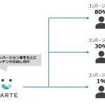 電通デジタル、「DataRobot」と「KARTE」の 連携ソリューションを提供開始