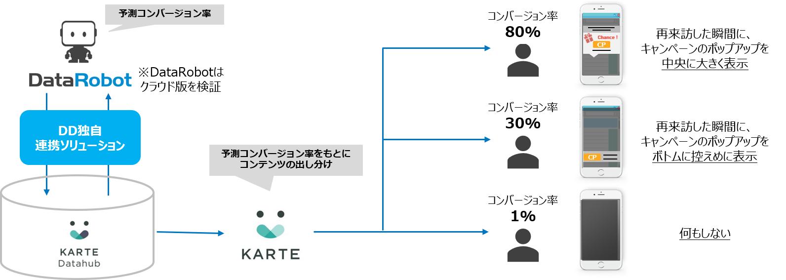 電通デジタル、「DataRobot」と「KARTE」