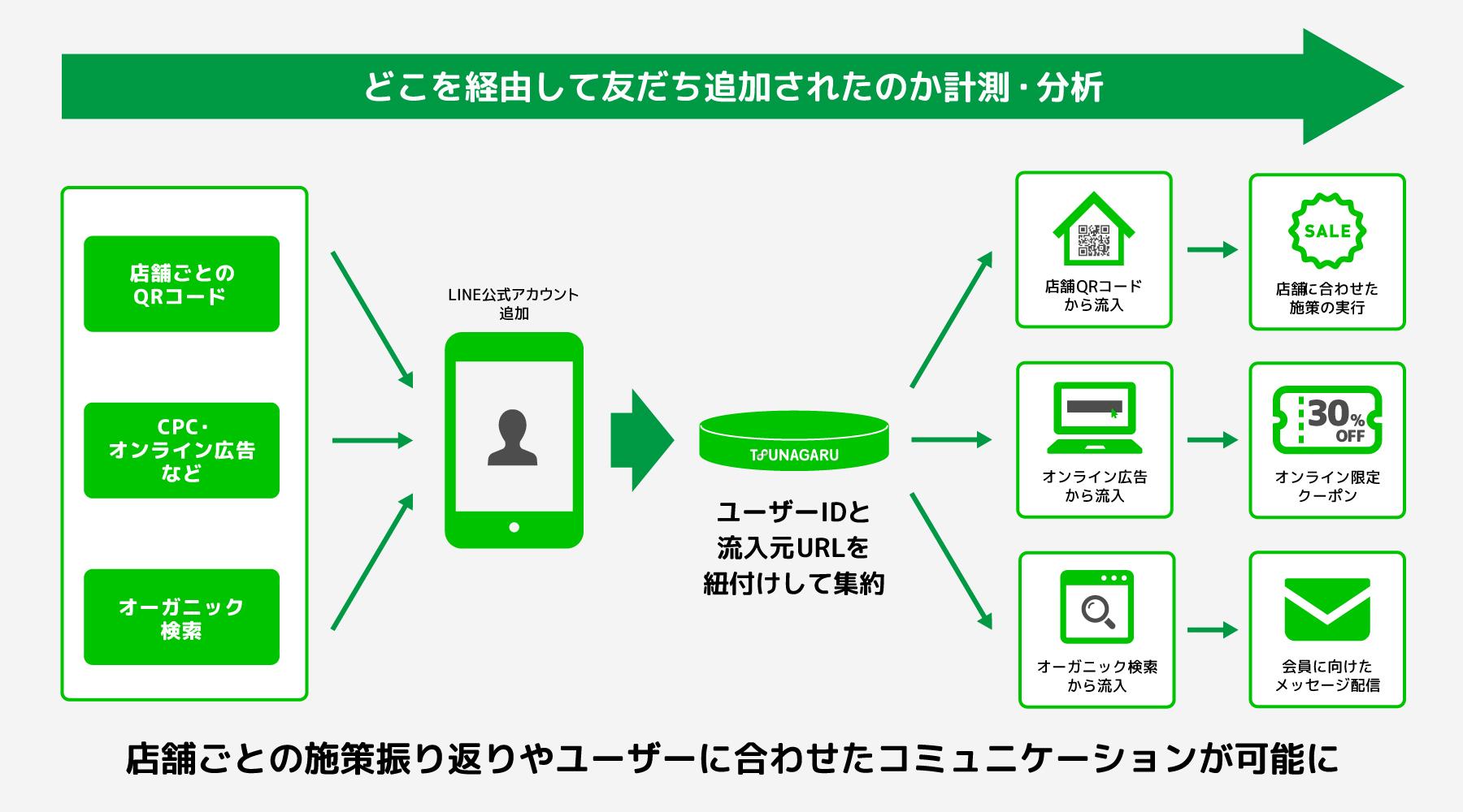 オプトの「TSUNAGARU」、LINE公式アカウントへの「友だち追加」流入経路の計測・分析が可能に