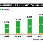 サイバーエージェント、2019年国内動画広告の市場調査を実施〜2019年は2,500億円超えに〜