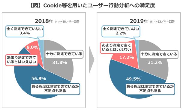 Cookie等を用いたユーザー行動分析の利用実態調査