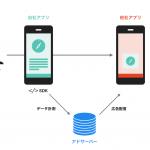アプリリターゲティングがなぜ重要なのか?その仕組みとメリットを解説