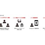 サイバー・バズ、インスタグラマーを起用した動画投稿サービス『movely』提供開始