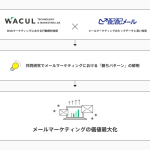 WACULとラクス、メールマーケティングの効果を最大化するアプローチについて、共同研究を開始