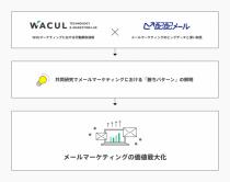 WACULとラクス