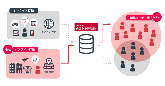 D2C、ドコモのデータを活用したアドネットワーク「docomo Ad Network」が位置情報データを用いた広告配信に対応