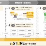 オプトグループのコネクトム、生活者の店舗検索に対応する「toSTORE ローカル検索」機能を提供開始