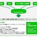 オプトのLINEのMessaging APツール「TSUNAGARU」、在庫連動型のシナリオ配信機能を実装