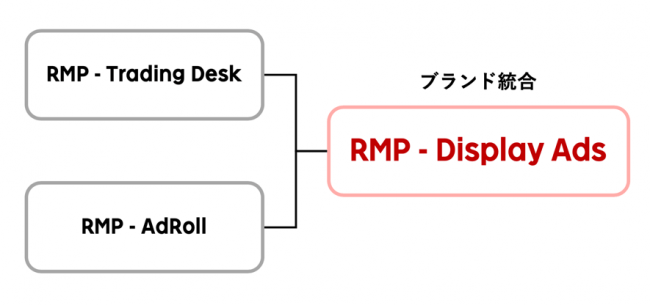 RMP - Display Ads