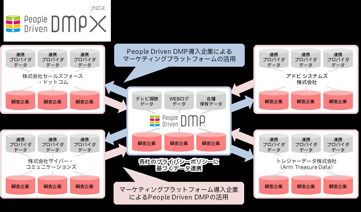 電通と電通デジタル、「People Driven DMP X」の提供を開始