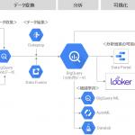 プレイドとNRIデジタル、KARTEとGoogle Cloud Platform(GCP™)を組み合わせ企業のDXを支援する「C4M OnBoard with KARTE」の提供開始