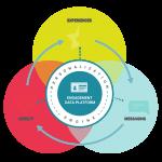 電通デジタルとチーターデジタル、ゼロパーティデータを活用したロイヤルティ戦略支援において協業