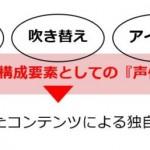 朝日広告社、「声優」に注目したコミュニケーションソリューションを提供開始