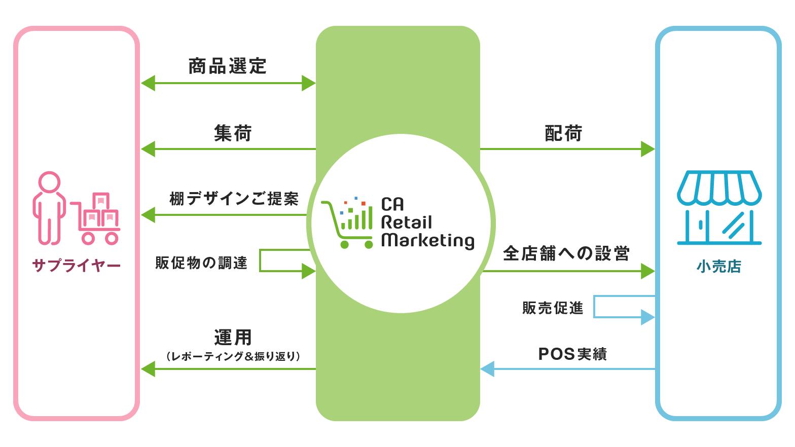 CA Retail Marketing