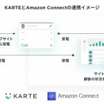 プレイドのKARTE、Amazon Connect と連携開始