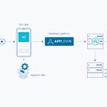 Adjust、広告収益レポート機能に新たにAppLovinが提供するMAXを追加