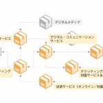 ジェイアール東日本企画ら4社、デジタル・プロモーション専業会社「JAMテクノロジーズ株式会社」を設立