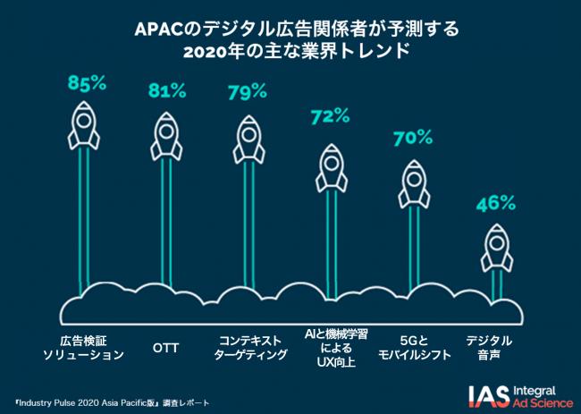 Integral Ad Science、APAC4か国のネット広告関係者を対象にした業界トレンド調査結果を発表