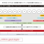 ワークス・ジャパン、「NIKKEI STYLE」「日経電子版」とのタイアップによる採用ブランディングサービスを開始