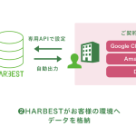 EVERRISEの「HARBEST」、Outbrainとの連携を開始