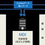 電通系のマイデータ・インテリジェンス、Arm Treasure Data・Scalarと個人情報データの取得・利用・第三者提供における同意管理サービスで協業