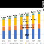 電通グループ、「世界の広告費成長率予測(2019~2021)」を発表