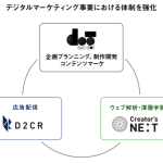 D2C RとD2C dot、ウェブ解析のクリエイターズネクストと提携しデジタルマーケティング事業における体制を強化