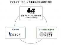 D2C RとD2C dot