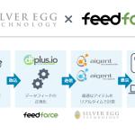 シルバーエッグ・テクノロジーのレコメンドサービスが、フィードフォースのデータフィード管理ツール「dfplus.io」に対応
