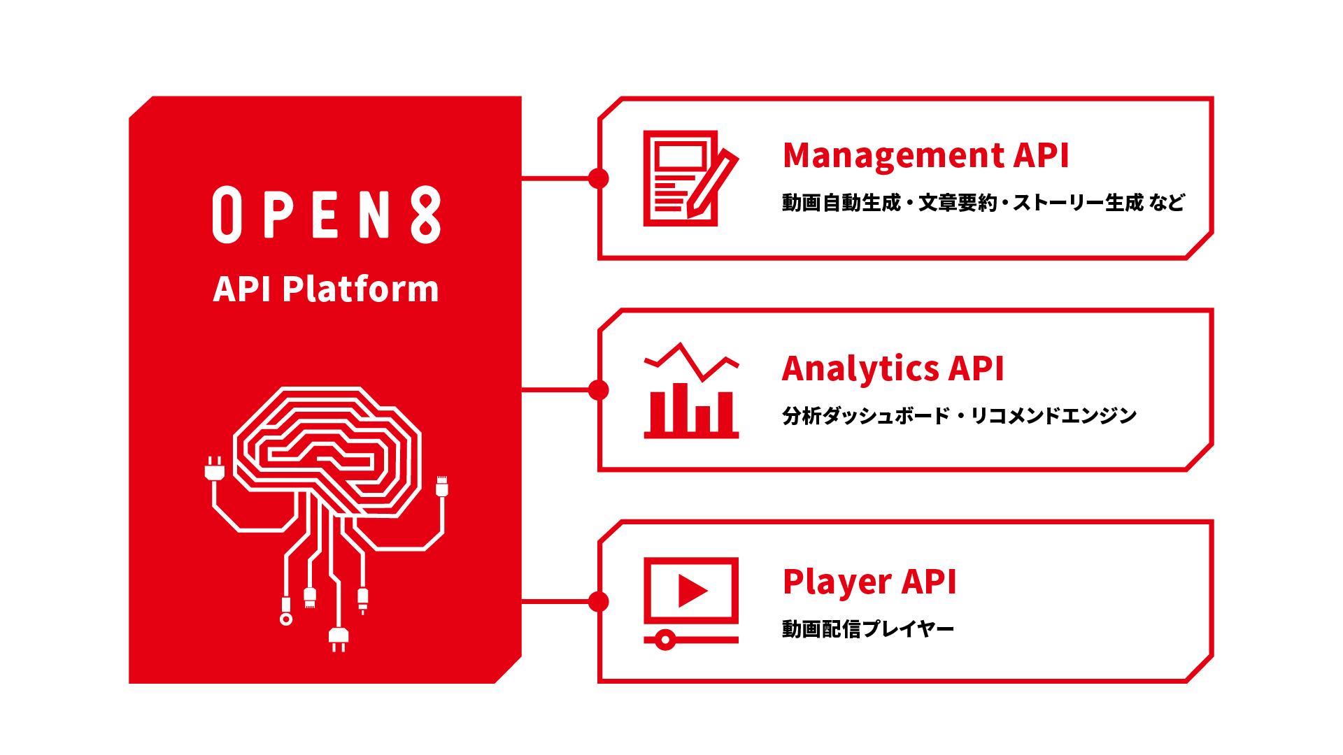 オープンエイト  AI