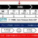朝日広告社、企業間データプラットフォーム「Golden Journey Place™」を発表