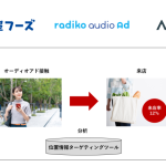 ADKマーケティング・ソリューションズ、radikoオーディオアド接触ユーザーの店舗来店を計測し来店誘導の効果を実証