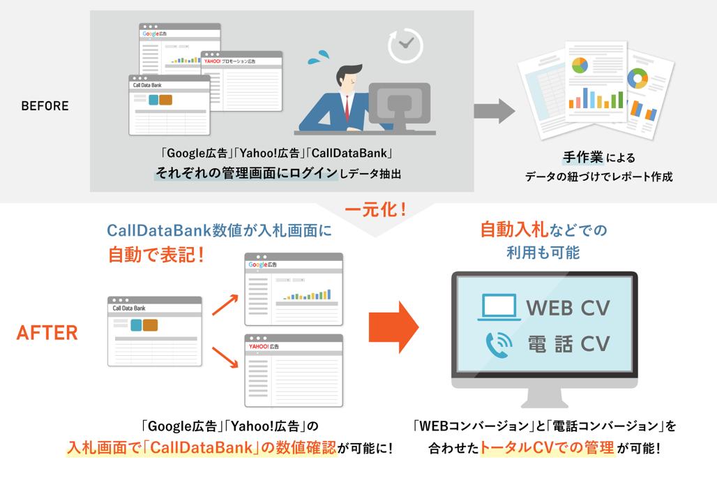ログラフ、Yahoo!広告APIと連携しコールコンバージョンの自動インポートに対応