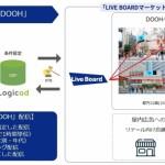 SMN、DOOH向け広告配信サービス「Logicad DOOH」の提供を開始