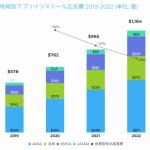 AppsFlyer、アプリインストール広告の3カ年市場予測を発表 〜アプリインストール広告費は2022年までに現在の2倍以上に〜