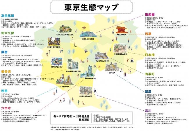 博報堂DYグループ「デジタルロケーションメディア・ビジネスセンター」、生活者のリアルな行動に基づき、東京のエリア・時間帯ごとの訪問者特性を明らかにする「移動する生活者調査」第三弾を実施