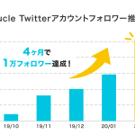 FinTの若年女性向けメディア「Sucle」、Twitterマーケティング事業本格開始