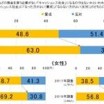 博報堂生活総合研究所、「お金に関する生活者意識調査」結果を発表 ー直近2年でキャッシュレスは賛成多数へー