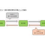 JR東日本企画、山手線において走行位置にあわせた広告の放映実験開始
