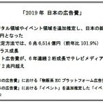 電通、「2019年日本の広告費」を発表 〜2018年比101.9%の6兆9,381億円に〜