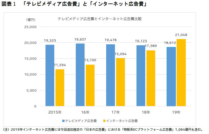 2019年 日本の広告費