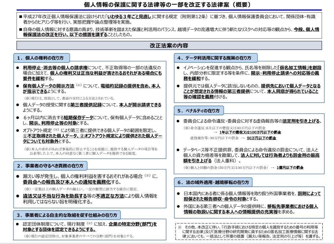 個人情報の保護に関する法律等の一部を改正する法律案