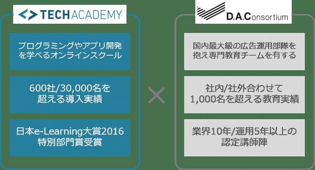 DACとキラメックス、広告会社・マーケティング事業者向けのオンライン研修サービスの提供を開始