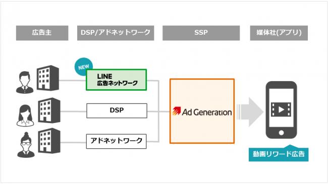 Supershipの「Ad Generation」、動画リワード広告において「LINE広告ネットワーク」と接続開始