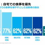 ニールセン、グローバルで「新型コロナウイルスによる消費習慣への影響」調査を実施 〜日本の変化はアジア最小〜