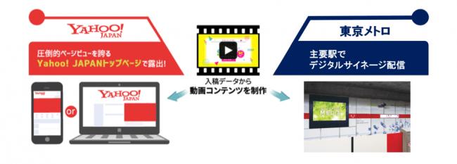 東京メトロのデジタルサイネージ